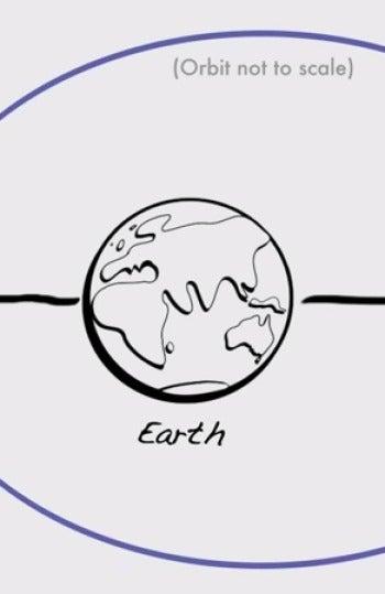 Esquema de una superluna