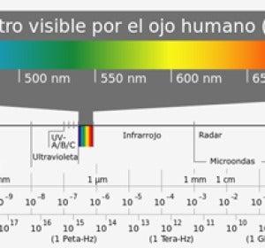 El espectro electromagnético abarca una amplia gama de longitudes de onda, pero sólo una parte reducida son los colores que vemos.