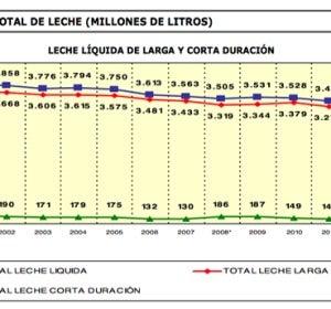 Gráfico consumo de leche
