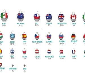 Índice de obesidad por países