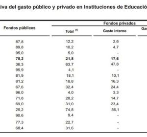 Proporción relativa del gasto público