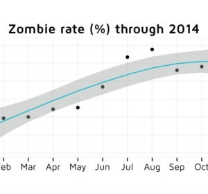 Ratio de aplicaciones zombies en 2014