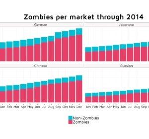 Apps zombies por países en 2014