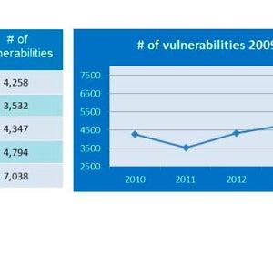 Número de vulnerabilidades 2009-2014