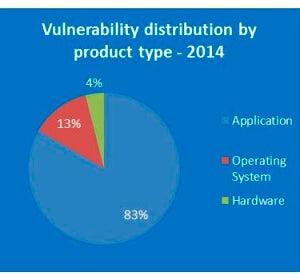Tipos de vulnerabilidades en 2014