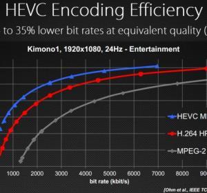 Eficiencia de HEVC