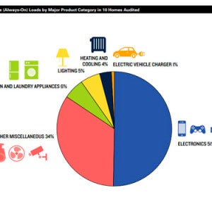 Consumo eléctrico 'always on' por categoría de producto