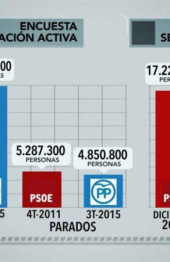 Datos de parados y ocupados (EPA) y afiliados a la Seguridad Social