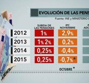 Gráfico de la evolución de las pensiones