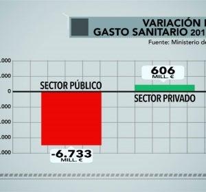 Variación en el gasto sanitario 2011-2013