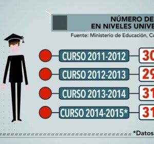 Número de becarios en niveles universitarios