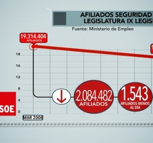 Afiliados a la Seguridad Social en la última legislatura de Zapatero