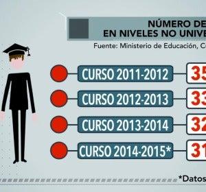 Número de becarios en niveles no universitarios