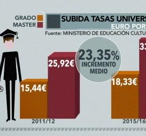 Subida de tasas universitarias