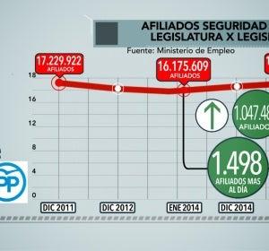 Afiliados a la Seguridad Social con Rajoy