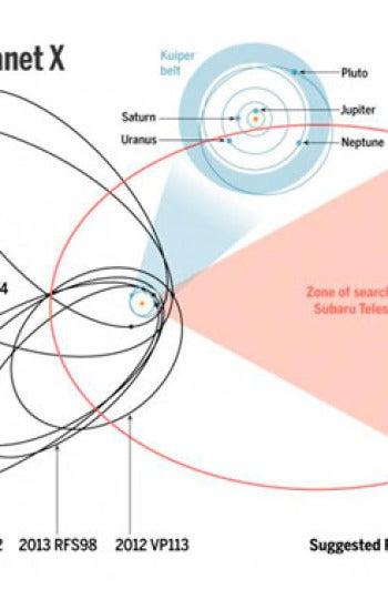 Diagrama de la órbita del Planeta Nueve