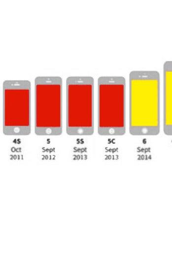 Obsolescencia del iPhone
