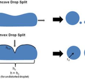 La gota de agua dividida en dos partes