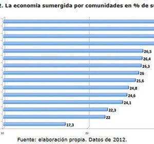 Economía sumergida por CCAA