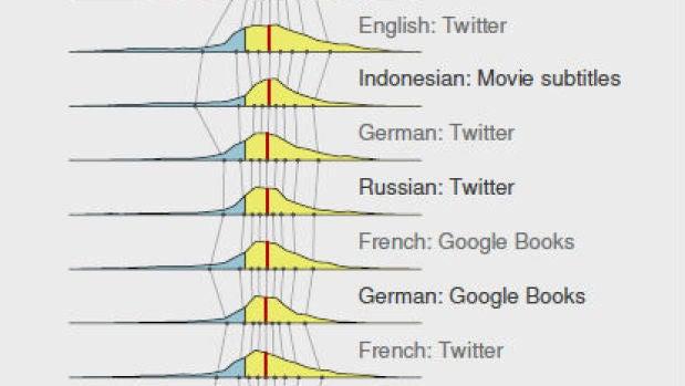 Gráfico del estudio.