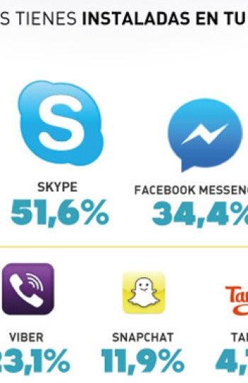 ¿Qué apps hay en tu móvil?