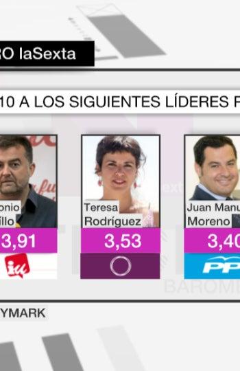 Valoración de los líderes en Andalucía