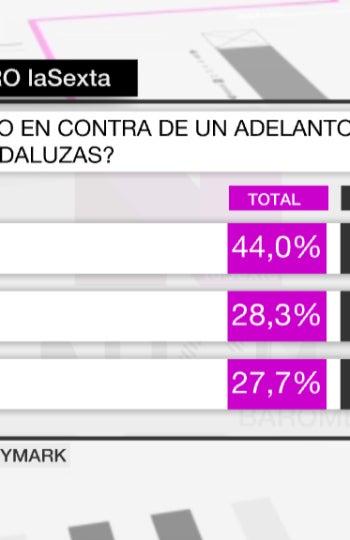 ¿Está a favor o en contra de un adelanto de las elecciones andaluzas?