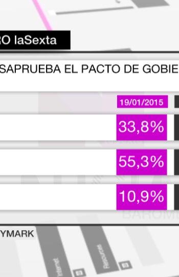 ¿Aprueba o desaprueba el pacto de gobierno PSOE-IU en Andalucía?