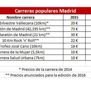 Precios de las carreras en 2015 y previsión para 2016 según el plan del Ayuntamiento