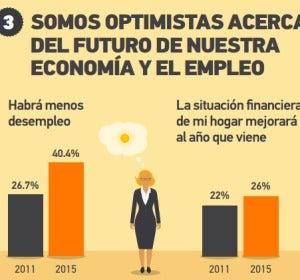 Economía y empleo