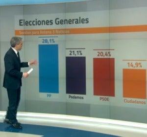 Porcentaje de PP, Podemos, PSOE y C's según GAD3