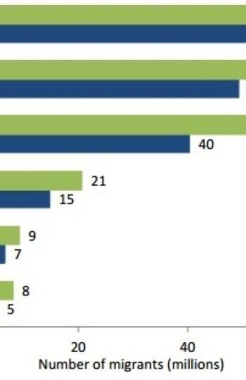 Número de inmigrantes según áreas