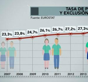 Tasa de pobreza y exclusión social