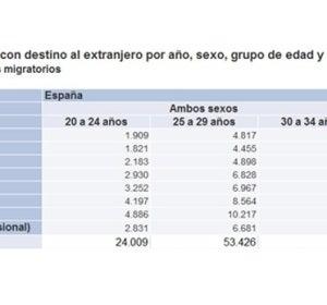 Flujo de emigración de 2008 a 2015