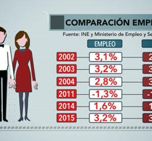 Comparación empleo PIB