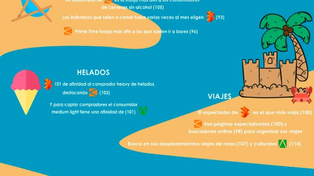 Infografía Summer Data