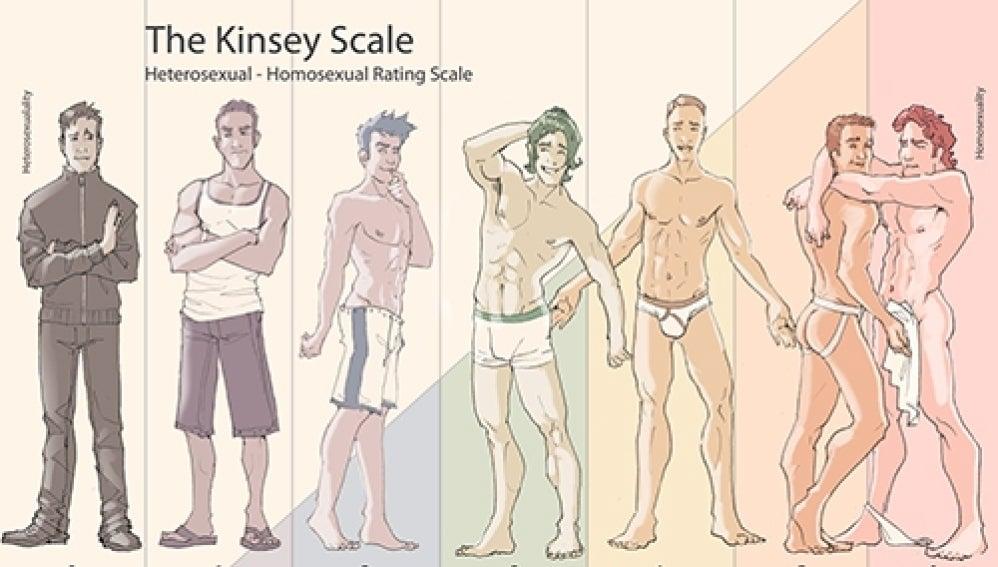Escala de orientación sexual de Kinsey
