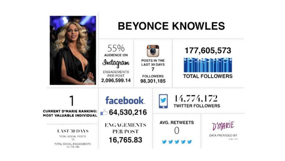 Beyoncé, la más influyente en RRSS