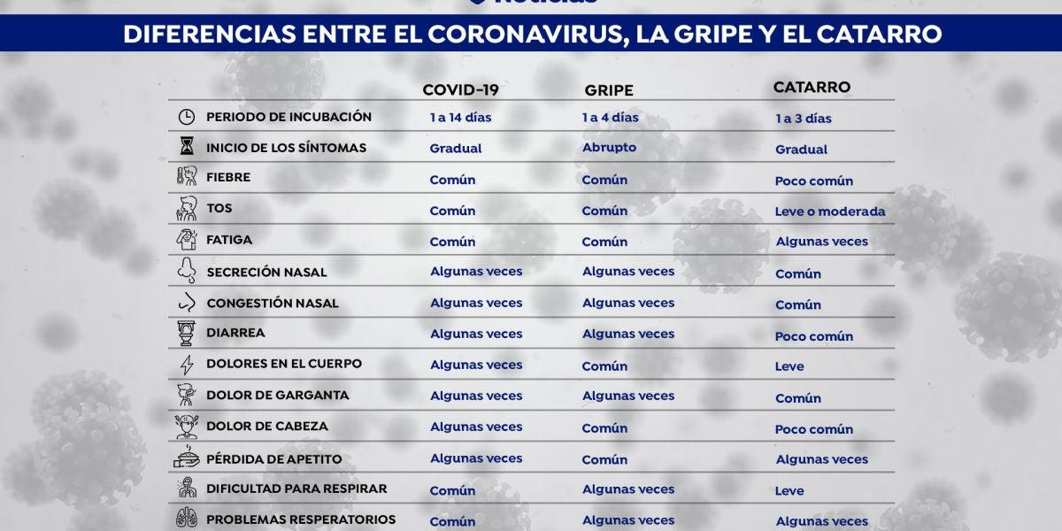 Claves para diferenciar el coronavirus, la gripe y el resfriado común