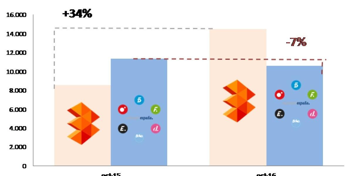 Audiencias Atresmedia vs. Mediaset