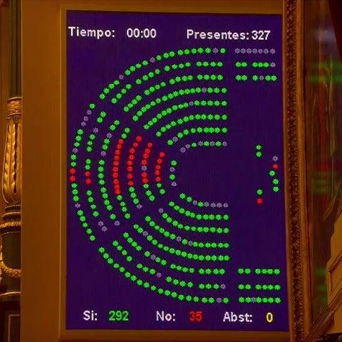 Votación del Cupo vasco en el Congreso