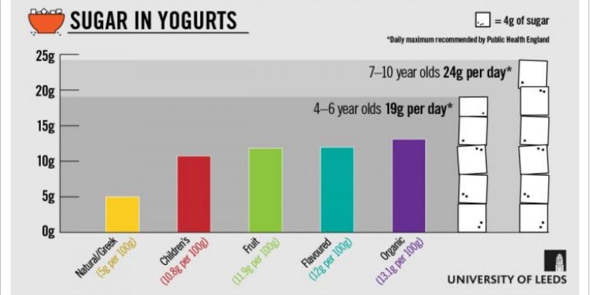 Estudio sobre el contenido de azúcares en los yogures